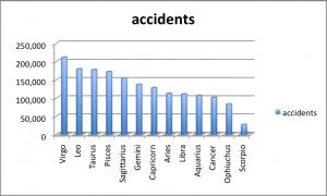 bogus astro accident chart