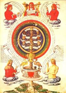 Raimundus Lullus Alchemic Page